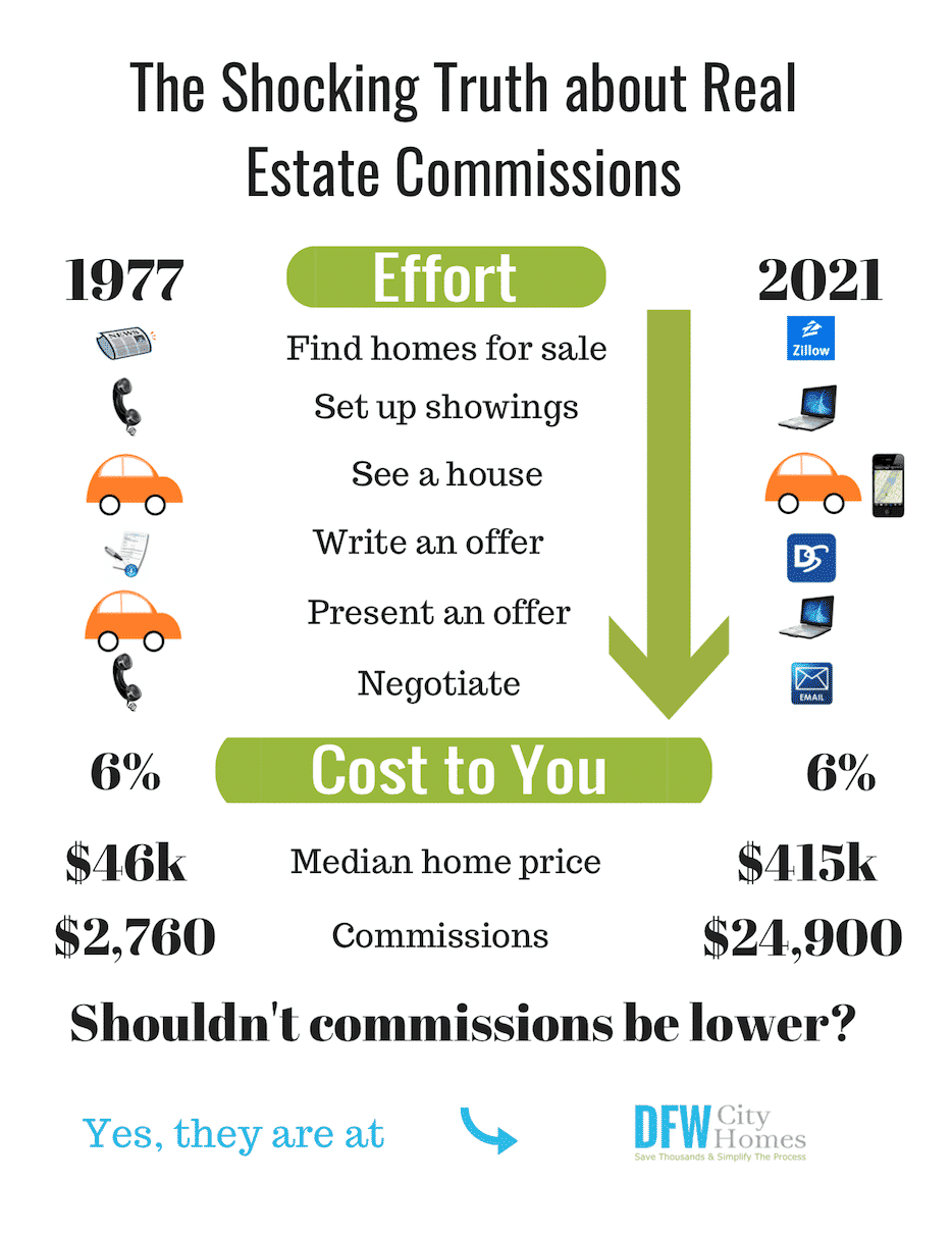Infographic - The 6% real estate commission system designed in the 1970's, is still upheld by many brokerages. More than ever before, representing buyers and sellers is a tabletop business and escalating home prices don't justify higher commissions.